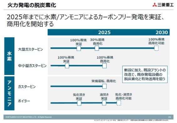 圖:三菱重工低碳經濟進程