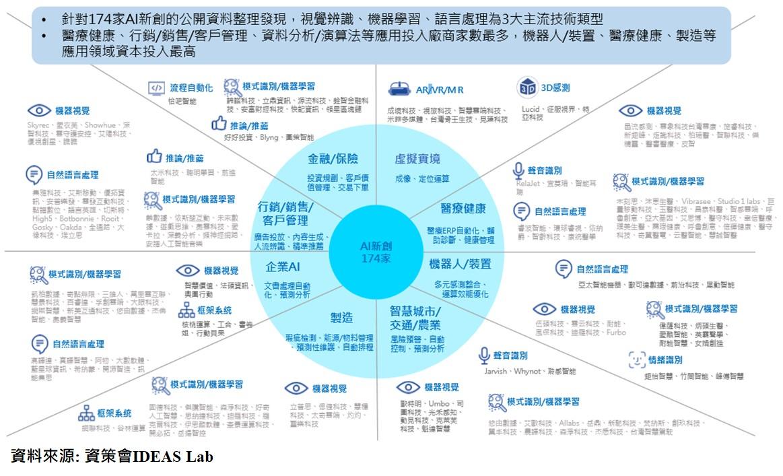 圖:台灣AI新創地圖