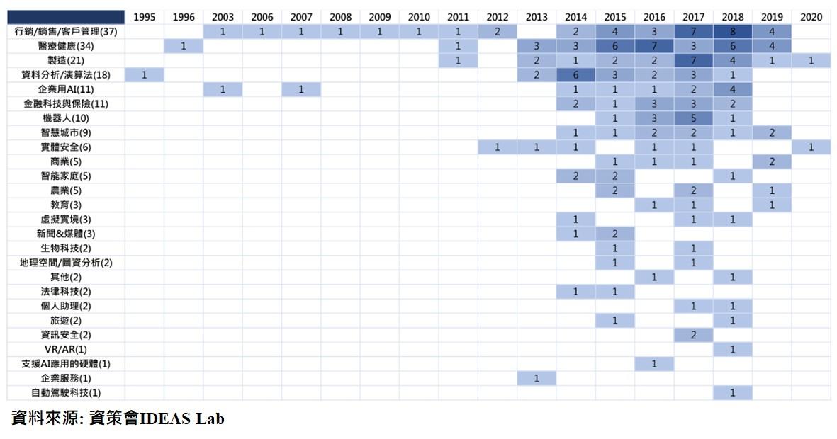 圖:台灣AI新創成立時間分布