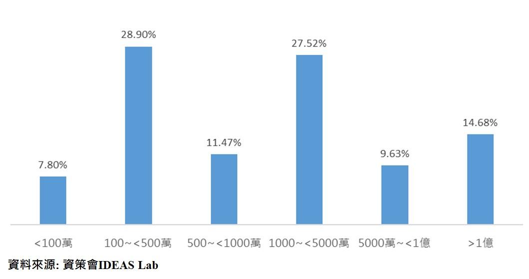 圖:台灣AI新創資本額分布
