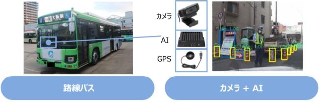 圖:將AI攝影機裝置在路線巴士的實體畫面