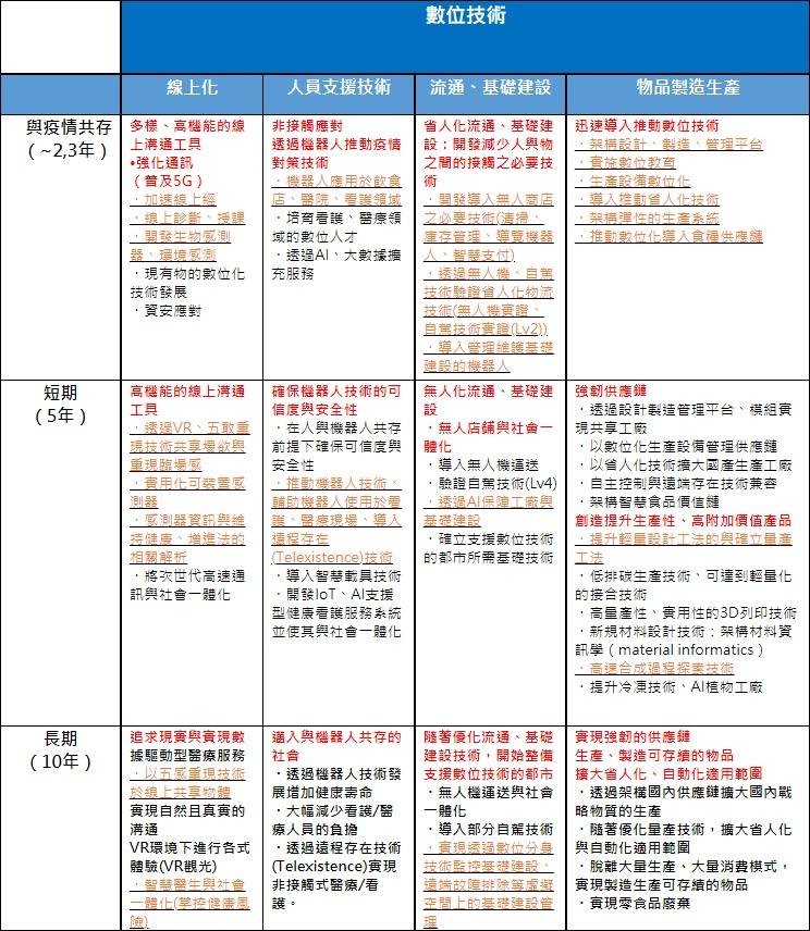 表1:NEDO發布之新冠疫後可期望發展技術_數位技術