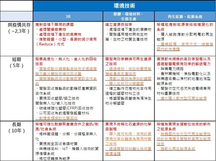 表2:NEDO發布之新冠疫後可期望發展技術_環境技術