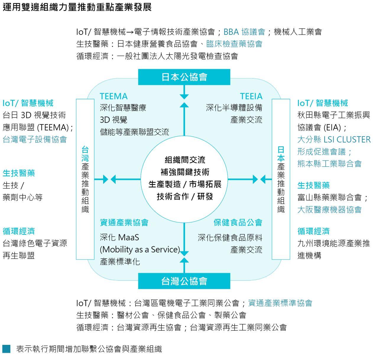 【運用雙邊組織力量推動重點產業發展】 以台日公協會對接作為推動主軸,建立台日業者互訪機制,讓台灣產業鏈能夠進入日本市場。並立基於既有合作關係,以組織對組織的方式,協助我國業者擴大與日本產業或組織代表性業者交流合作,增進我國產業競爭力。  *台灣公協會 -IoT/智慧機械:台灣區電機電子工業同業公會;資通產業標準協會 -生技醫藥:醫材公會、保健食品公會、製藥公會 -循環經濟:台灣資源再生協會;台灣資源再生工業同業公會  *日本公協會 -IoT/智慧機械→電子情報技術產業協會;BBA 協議會;機械人工業會 -生技醫藥:日本健康營養食品協會、臨床檢查藥協會 -循環經濟:一般社團法人太陽光發電檢查協會  *台灣產業推動組織 -IoT/智慧機械:台日3D視覺技術應用聯盟 (TEEMA);台灣電子設備協會 -生技醫藥:生技/藥劑中心等 -循環經濟:台灣綠色電子資源/再生聯盟  *日本產業推動組織 -IoT/智慧機械:秋田縣電子工業振興協議會(EIA);大分縣LSI CLUSTER形成促進會議;熊本縣工業聯合會 -生技醫藥:富山縣藥業聯合會;大阪醫療機器協會 -循環經濟:九州環境能源產業推進機構